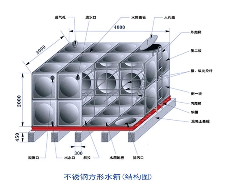 不锈钢水箱结构图